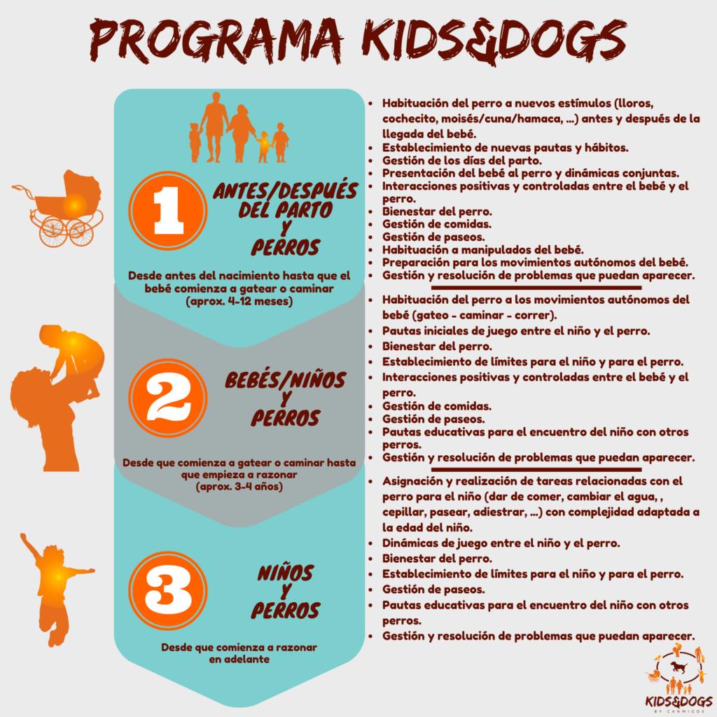 Infografía Programa KIDS&DOGS